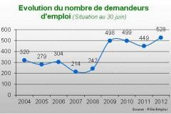 Chômeurs à St Julien en Genevois.jpg