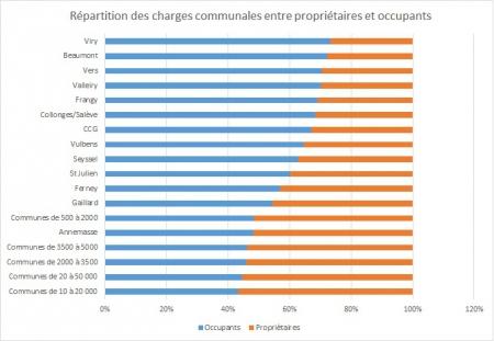 Répartition des charges communales entre propriétaires et occupants.jpg