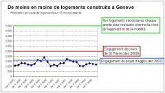 de moins en moins de logements a Geneve.JPG