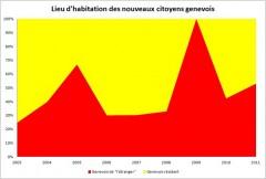 Citoyens genevois et frontaliers.jpg