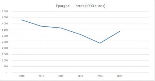 Budget 2016 Saint Julien en Genevois