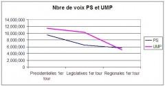 Nbre de voix PS et UMP.JPG