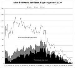 Nbre d'électeurs par classe d age.JPG