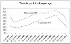 Taux de participation par age.JPG