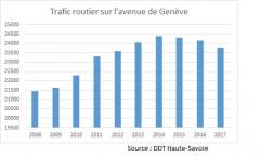 trafic voiture route de Genève à St Julien en Genevois