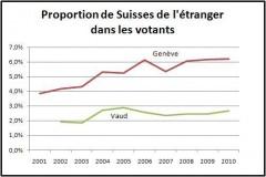 Proportion de Suisses de l'étranger dans les votants.JPG